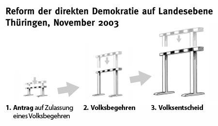 Thüringen 2003: Die Hürden für Direkte Demokratie werden gesenkt